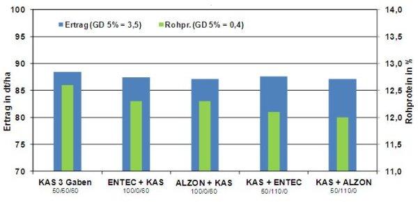 Geliebte Einfluss der Stickstoffdüngung auf den Winterweizenertrag in &RV_93