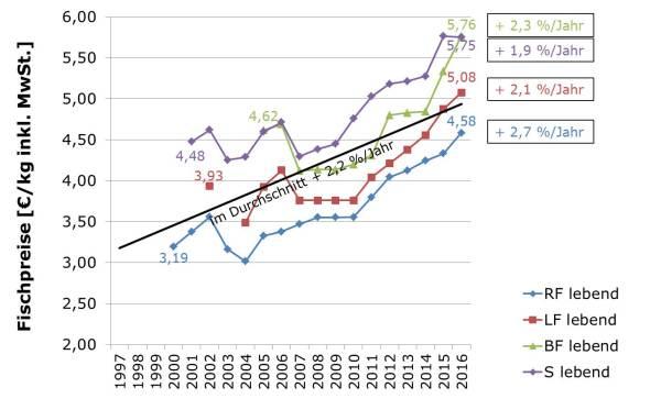 Preisentwicklungen in der Forellenproduktion LfL