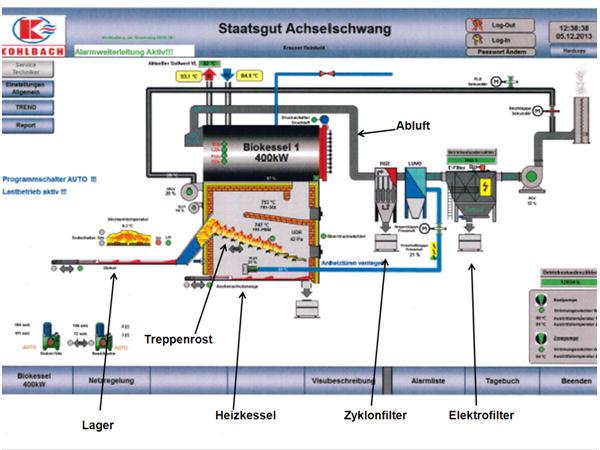 Heizwerk mit Hackschnitzelheizung - LVFZ Achselschwang - LfL